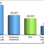 Instituciones Sin Fines de Lucro de México, INEGI
