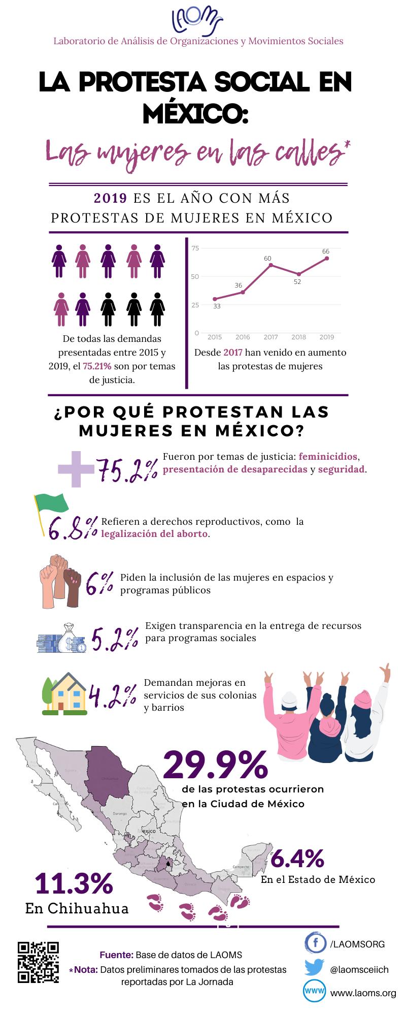 Infografía Las mujeres en las calles