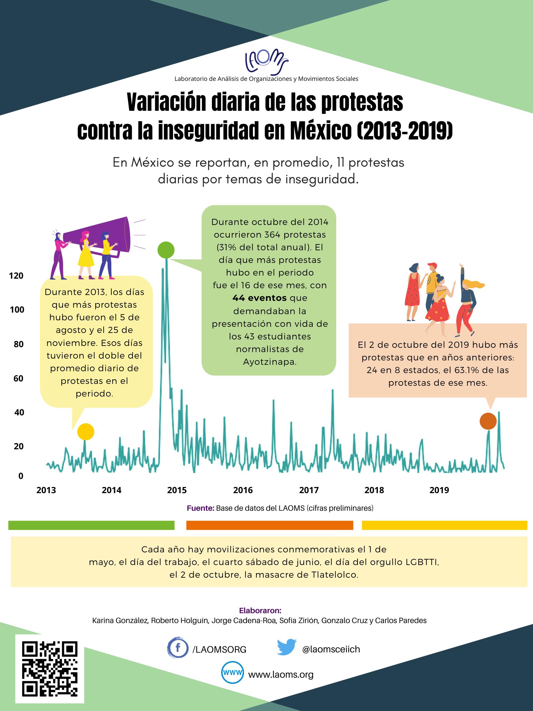 Variación diaria de las protestas contra la inseguridad en México