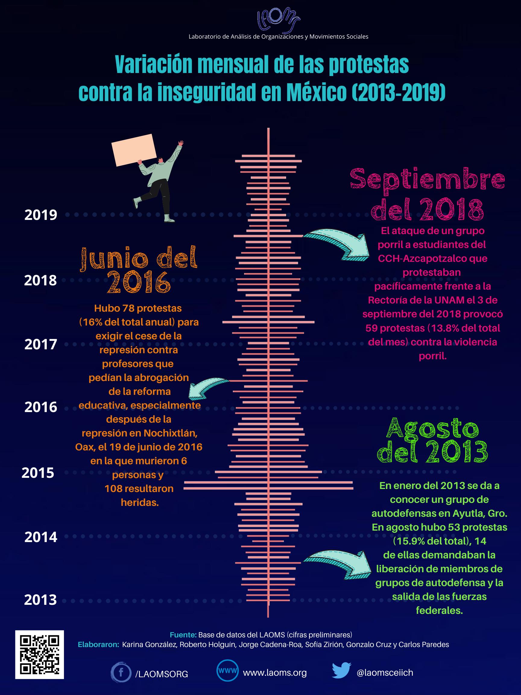Variación mensual de las protestas contra la inseguridad en México